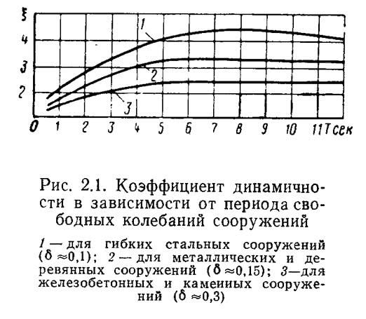 Рис. 2.1. Коэффициент динамичности в зависимости от периода свободных колебаний сооружений