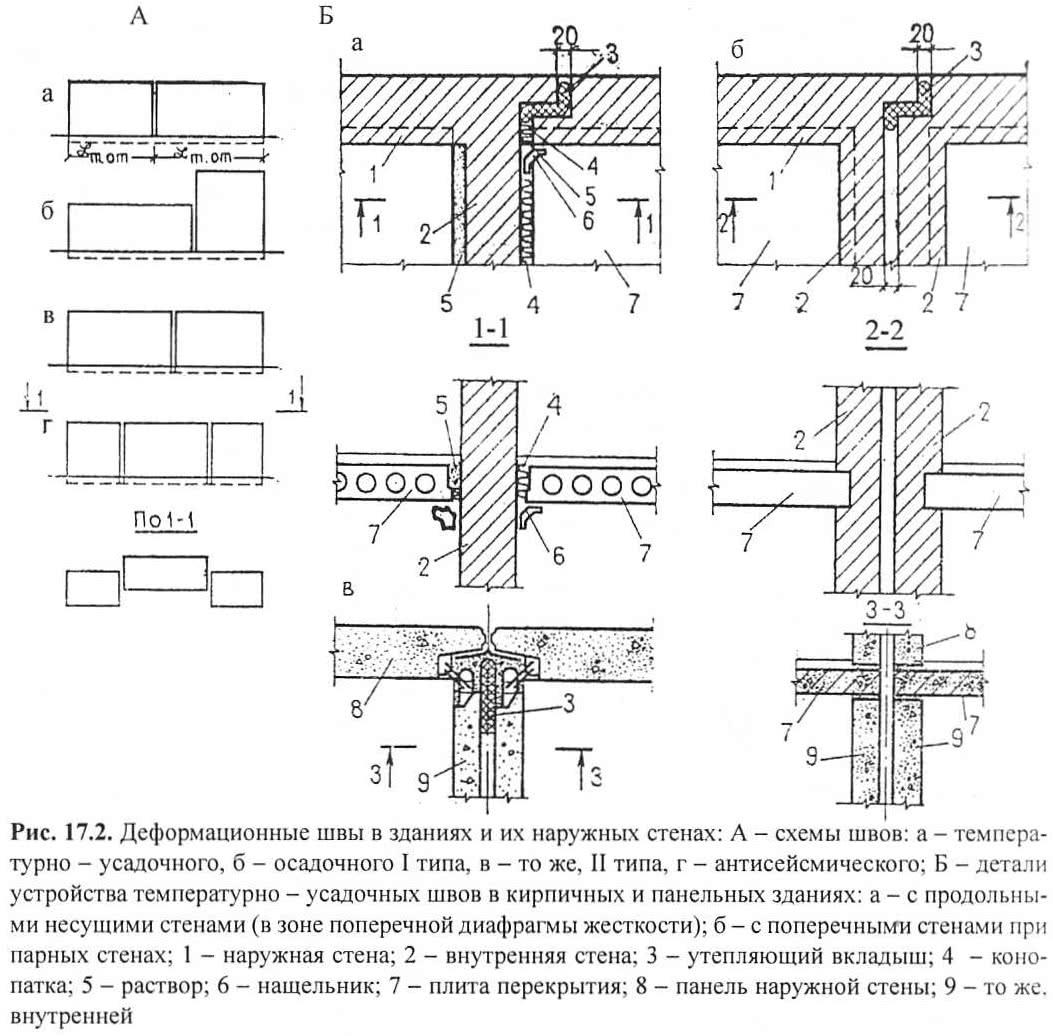 Рис. 17.2. Деформационные швы в зданиях и их наружных стенах