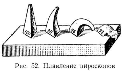 Рис. 52. Плавление пироскопов