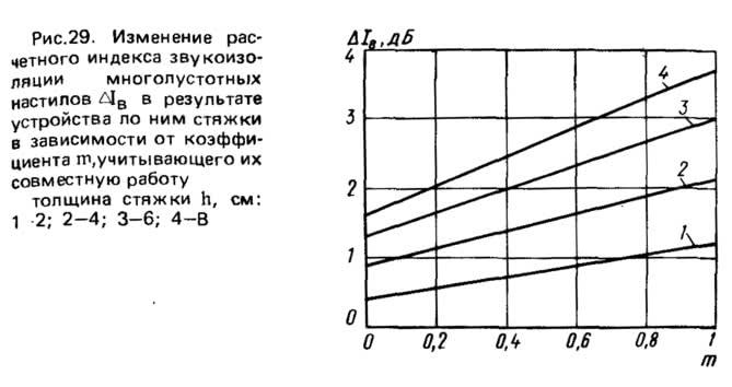 Рис. 29. Изменение расчетного индекса звукоизоляции многопустотных настилов