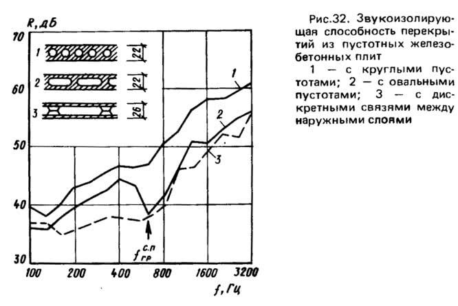 Рис. 32. Звукоизолирующая способность перекрытий из пустотных железобетонных плит