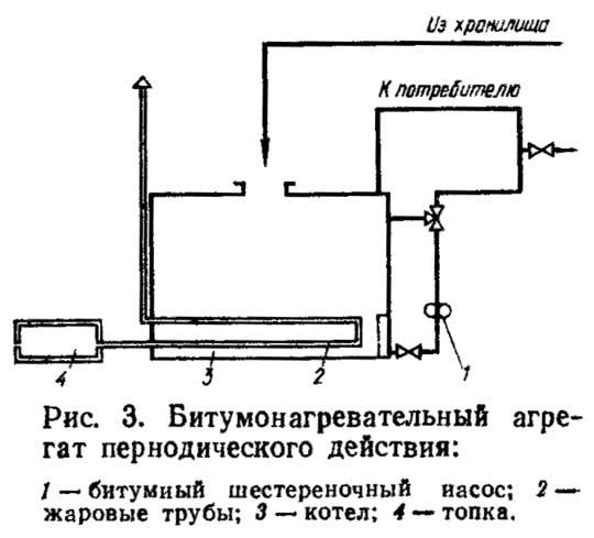 Рис. 3. Битумонагревательный агрегат периодического действия