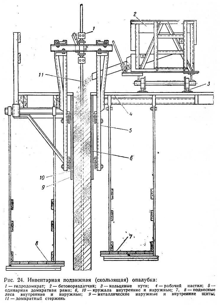 Рис. 24. Инвентарная подвижная (скользящая) опалубка