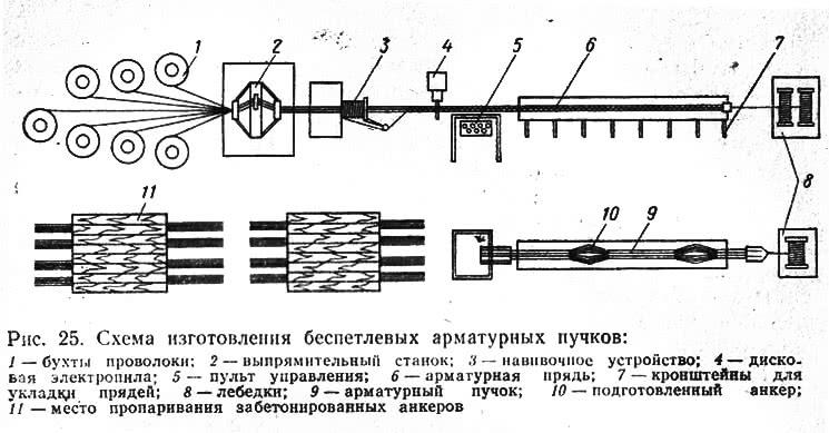 Рис. 25. Схема изготовления беспетлевых арматурных пучков