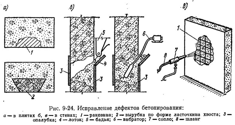 Рис. 9-24. <a href='https://kran-info.ru/b/book/5/page/3-3-metallokonstruktsii/32-3-5-ustranenie-defektov-v-shvah-svarnih-soedineniy' target='_blank' rel='external'>Исправление дефектов</a> бетонирования