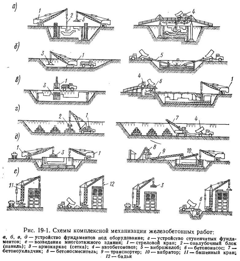 Рис. 19-1. Схемы комплексной механизации железобетонных работ