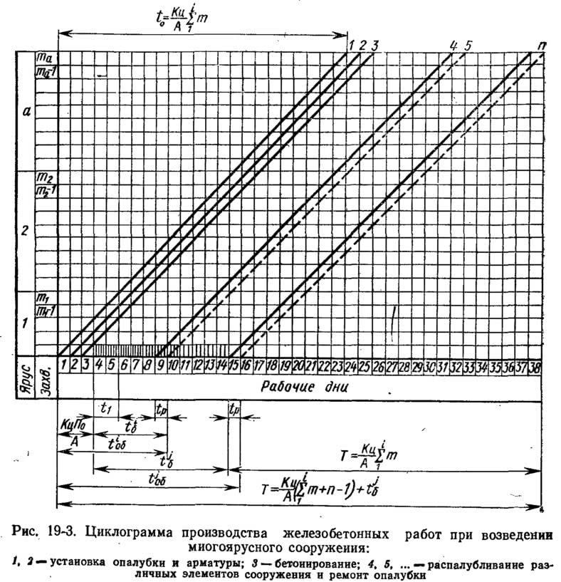 Рис. 19-3. Циклограмма производства железобетонных работ