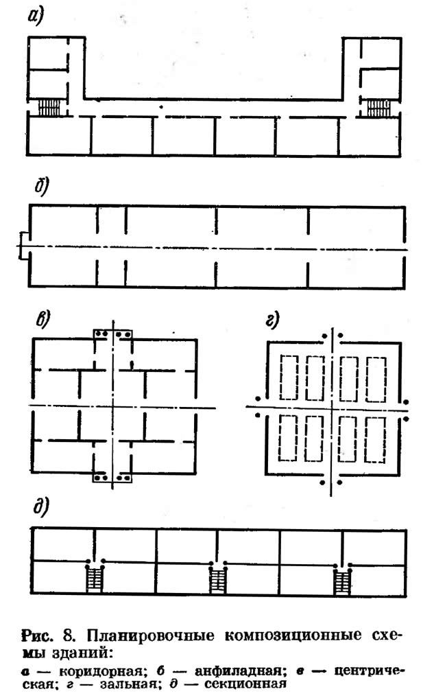 Рис. 8. Планировочные композиционные схемы зданий