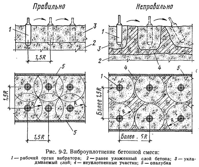 Рис. 9-2. Виброуплотнение бетонной смеси