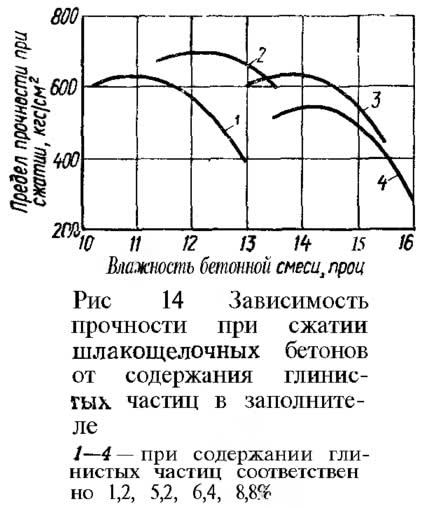 Рис. 14. Зависимость прочности при сжатии шлакощелочных бетонов