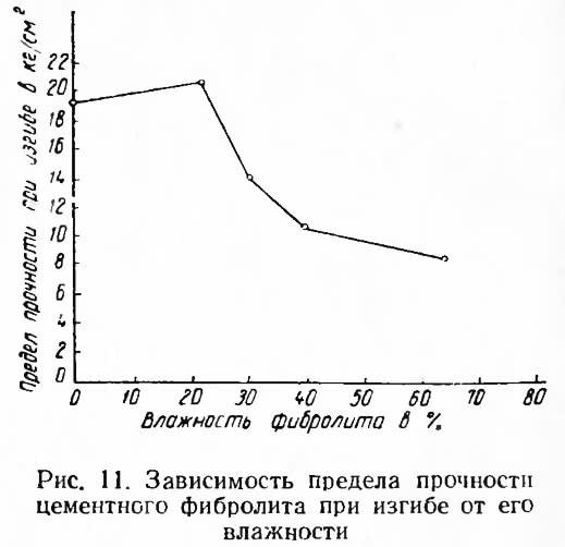 Рис. 11. Зависимость предела прочности фибролита при изгибе от его влажности