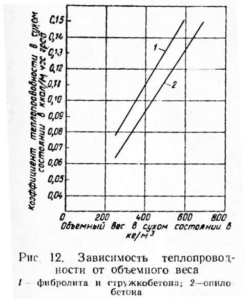 Рис. 12. Зависимость теплопроводности от объемного веса