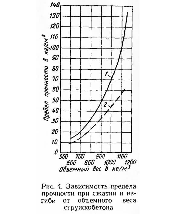 Рис. 4. Зависимость предела прочности при сжатии и изгибе от объемного веса стружкобетона