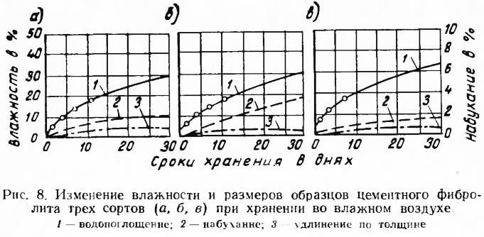 Рис. 8. Изменение влажности и размеров образцов цементного фибролита