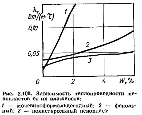 Рис. 3.100. Зависимость теплопроводности пенопластов от их влажности