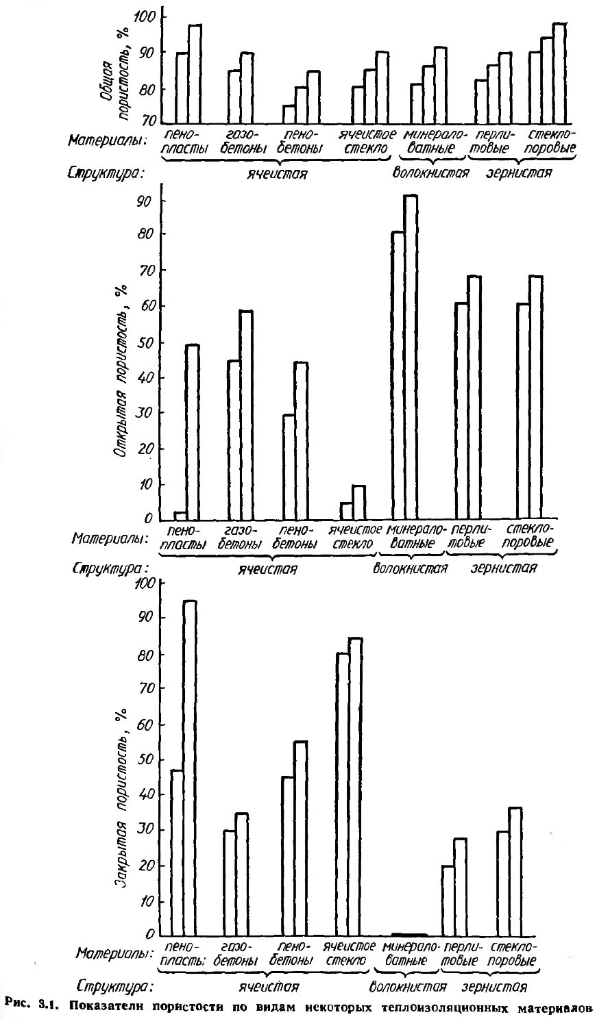 Рис. 3.1. Показатели пористости по видам некоторых теплоизоляционных материалов