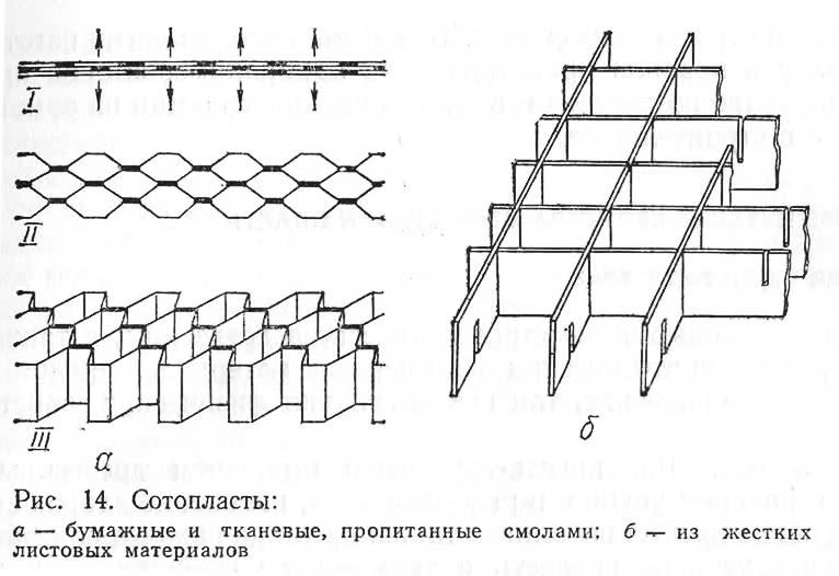 Рис. 14. Сотопласты