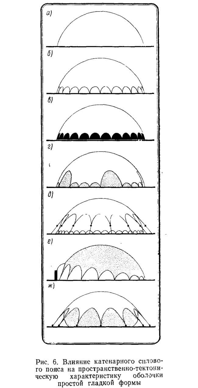 Рис. 6. Влияние катенарного силового пояса
