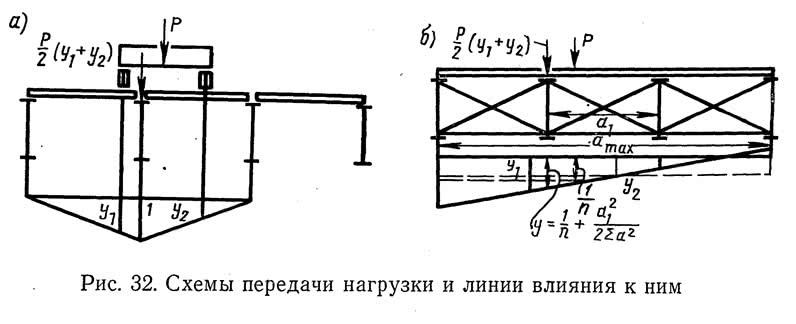 Рис. 32. Схемы передачи нагрузки и линии влияния к ним