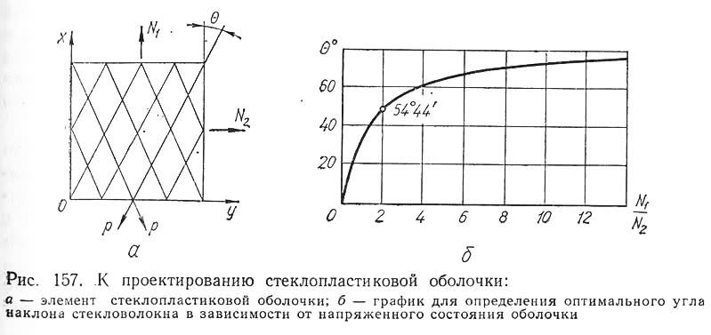 Рис. 157. К проектированию стеклопластиковой оболочки