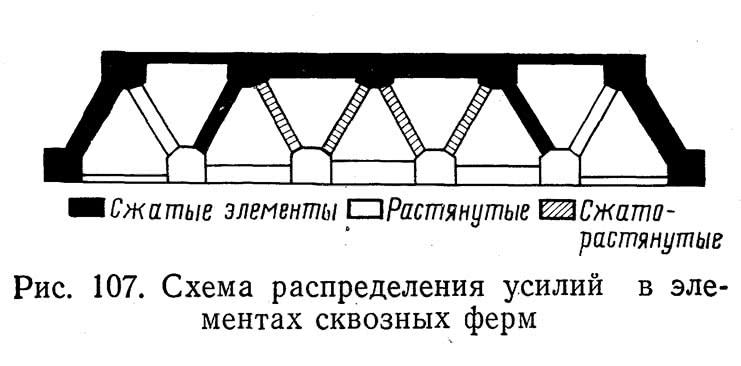 Рис. 107. Схема распределения усилий в элементах сквозных ферм