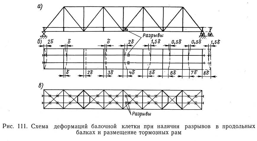 Рис. 111. Схема деформаций балочной клетки