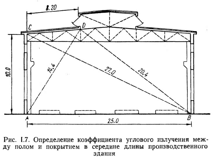 Рис. 1.7. Определение коэффициента углового излучения между полом и покрытием
