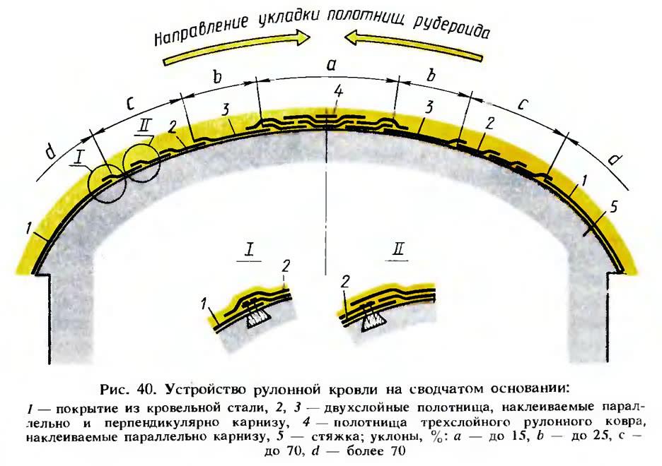 Рис. 40. Устройство рулонной кровли на сводчатом основании