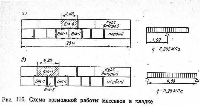 Рис. 116. Схема возможной работы массивов в кладке