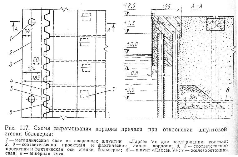 Рис. 117. Схема выравнивания кордона причала при отклонении шпунтовой стенки больверка