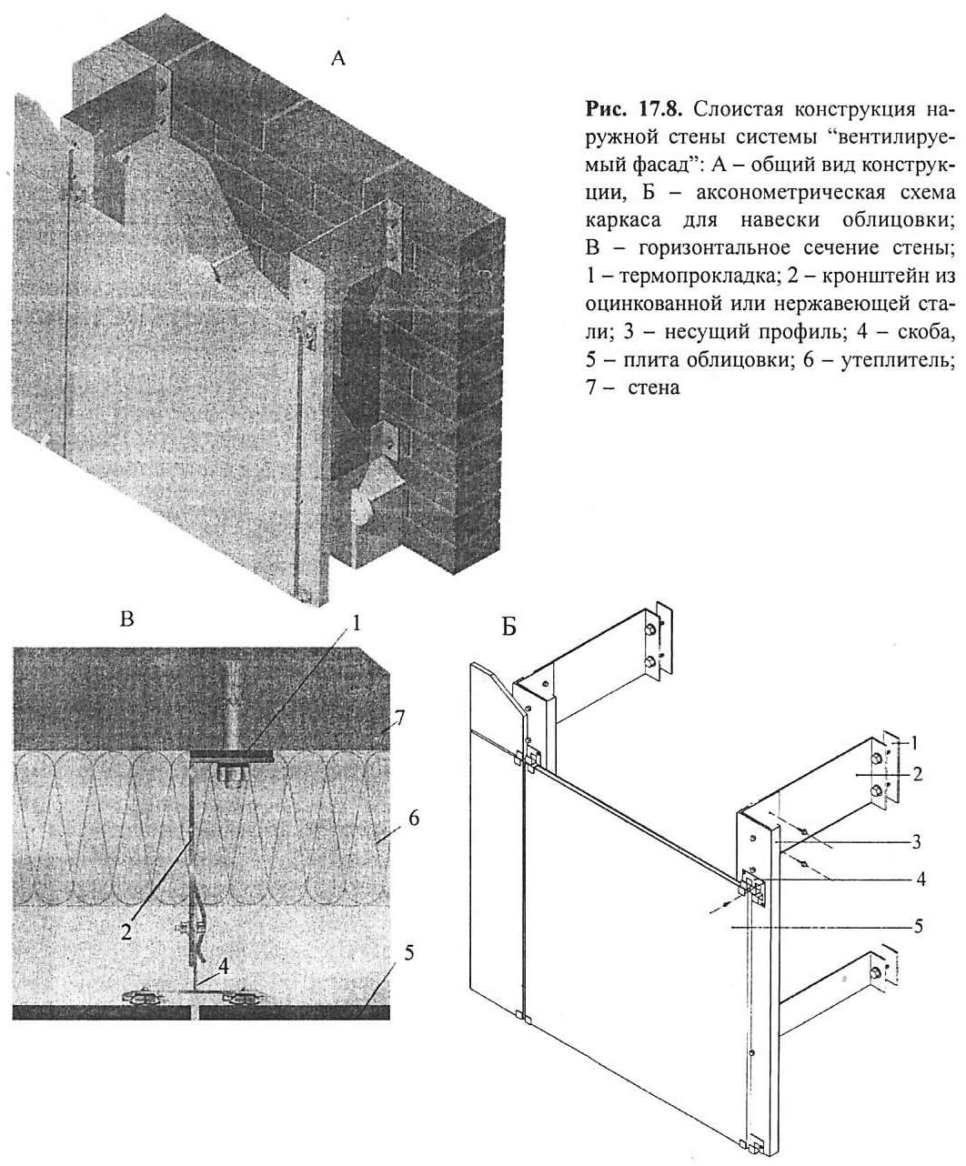 Рис. 17.8. Слоистая конструкция стены системы вентилируемый фасад