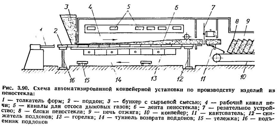 Рис. 3.90. Схема автоматизированной конвейерной установки по производству изделий из пеностекла
