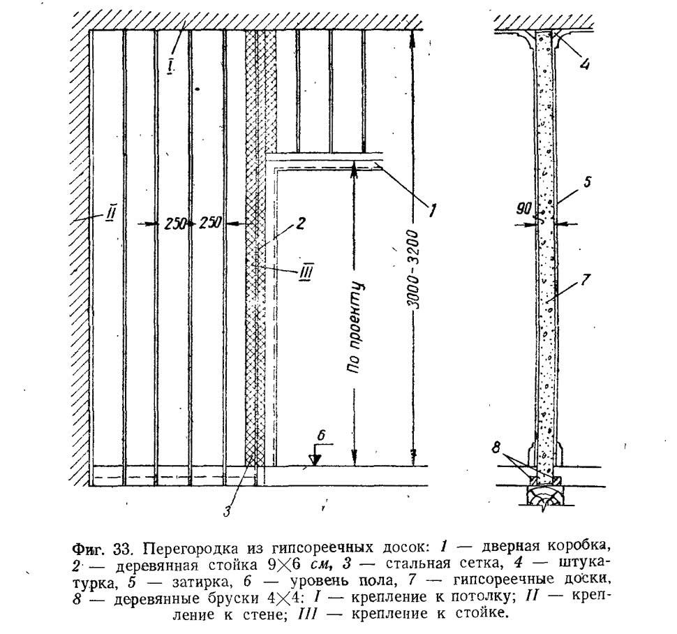 Фиг. 33. Перегородка из гипсореечных досок