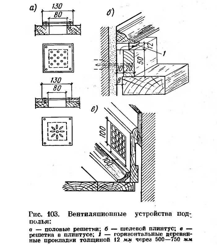 Рис. 103. Вентиляционные устройства подполья
