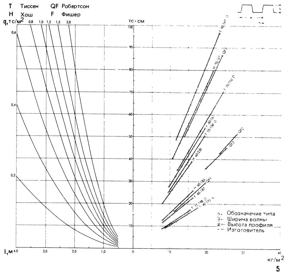 Рисунок 5. Шаг балок перекрытия