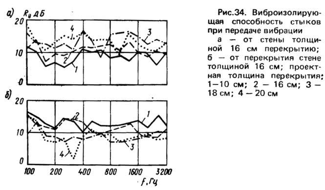 Рис. 34. Виброизолирующая способность стыков при передаче вибрации