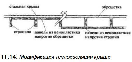 11.14. Модификация теплоизоляции крыши
