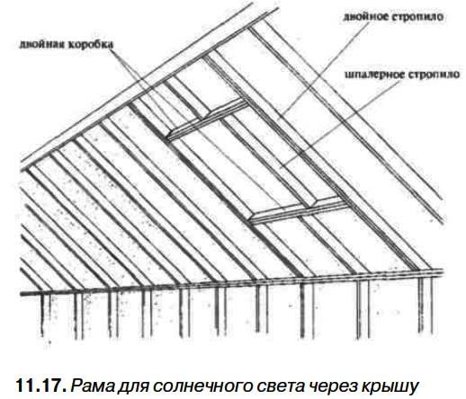 11.17. Рама для солнечного света через крышу