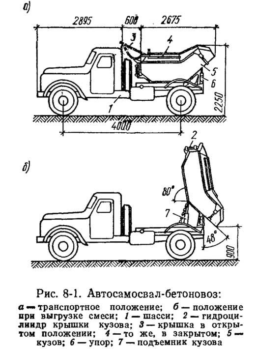 Рис. 8-1. Автосамосвал-бетоновоз