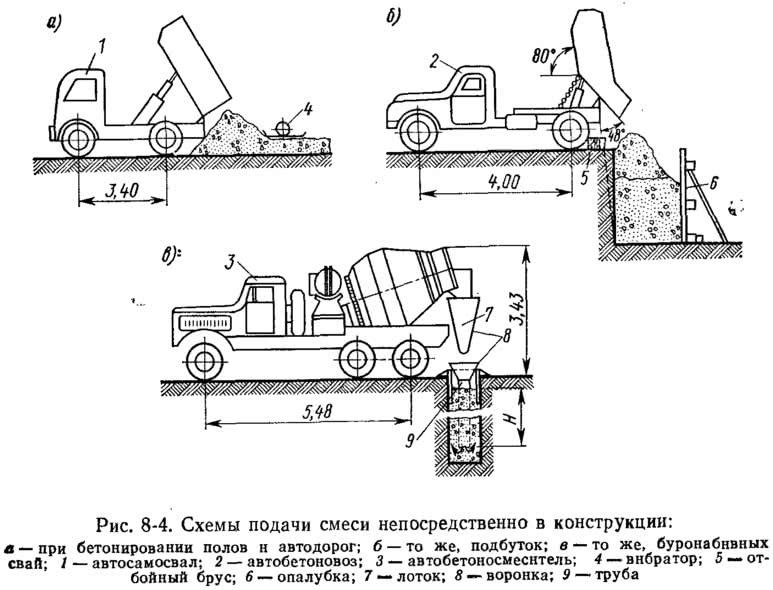 Рис. 8-4. Схемы подачи смеси непосредственно в конструкции