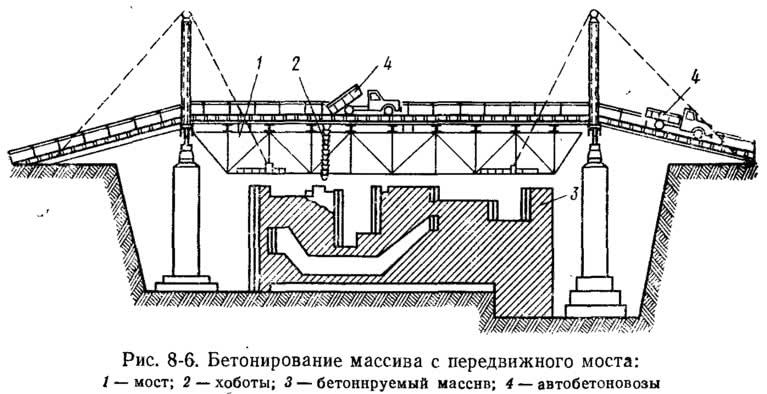 Рис. 8-6. Бетонирование массива с передвижного моста