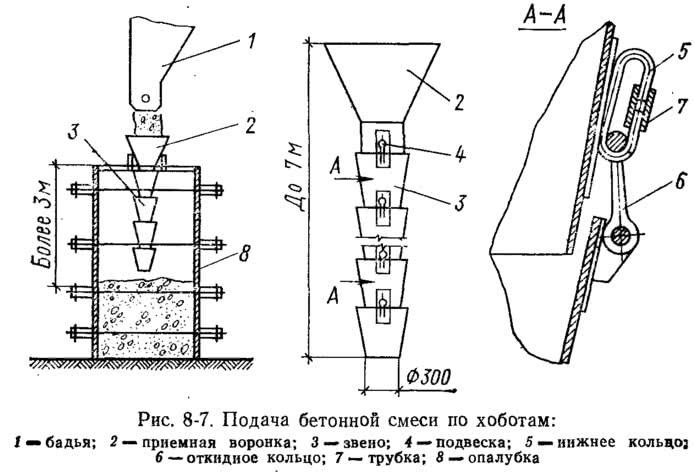 Рис. 8-7. Подача бетонной смеси по хоботам