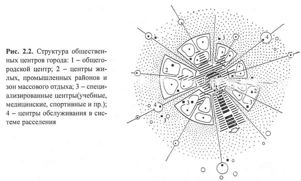 Рис. 2.2. Структура общественных центров города
