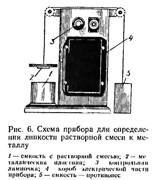 Рис. 6. Схема прибора для определения липкости растворной смеси к металлу
