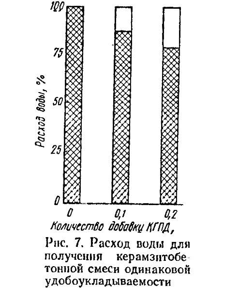 Рис. 7. Расход воды дли получения керамзитобетонной смеси