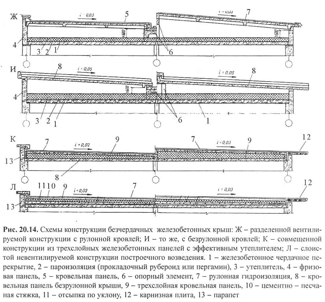 Рис. 20.14. Схемы конструкции безчердачных железобетонных крыш