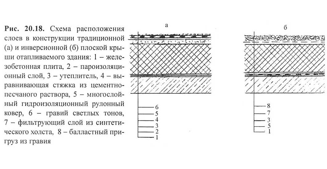 Рис. 20.18. Схема слоев в традиционной и инверсионной плоской крыши