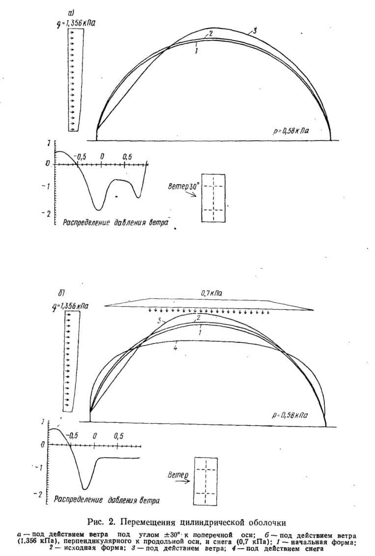Рис. 2. Перемещения цилиндрической оболочки