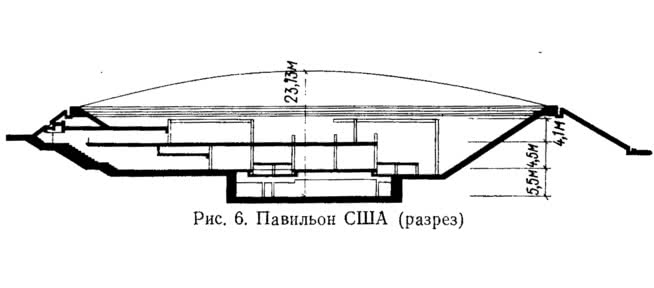 Рис. 6. Павильон США (разрез)