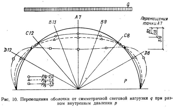 Рис. 10. Перемещения оболочки от симметричной снеговой нагрузки